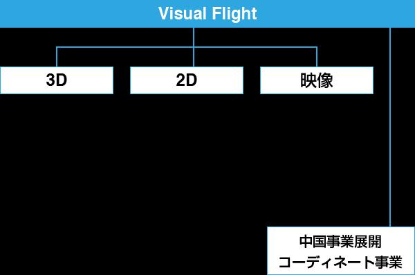 company_chart
